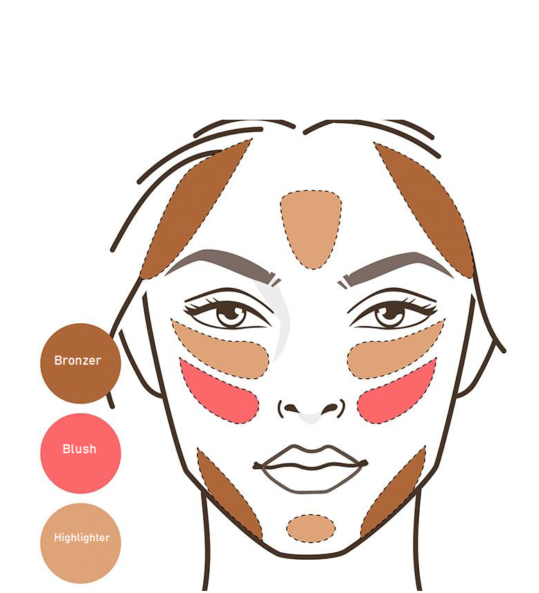 Makeup Guide for Beginners